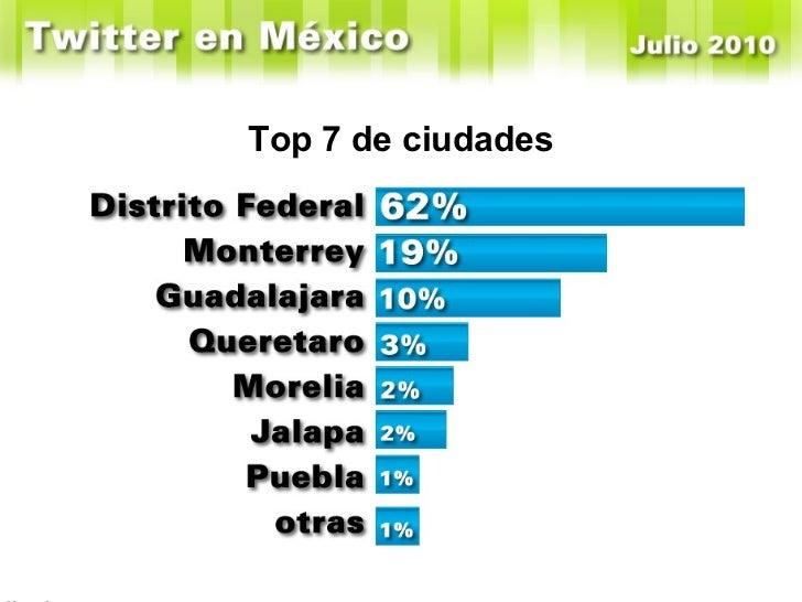 Top 7 de ciudades En Enero de 2010 Windows tenía el 52% y Mac el 36%
