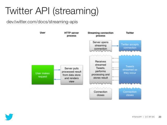 Twitter API (streaming)dev twitter com/docs/streaming-apis @TwitterAP…