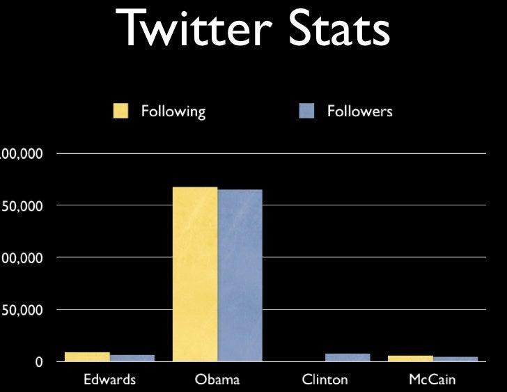 Twitter & Politics Slide 3