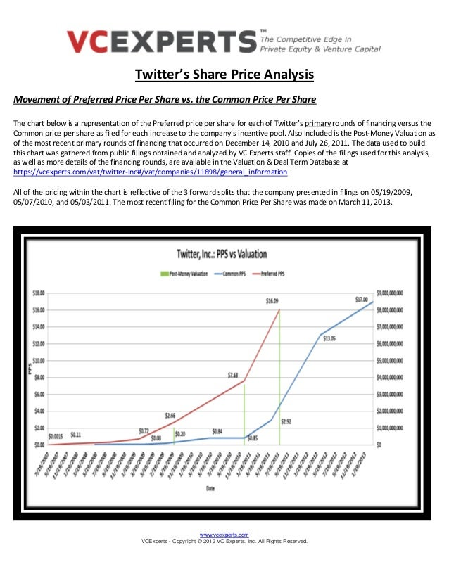 www.vcexperts.com VCExperts - Copyright © 2013 VC Experts, Inc. All Rights Reserved. Twitter's Share Price Analysis Moveme...