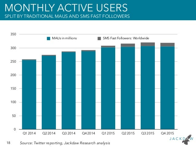 18 Source: Twitter reporting, Jackdaw Research analysis MONTHLY ACTIVE USERS SPLIT BY TRADITIONAL MAUS AND SMS FAST FOLLOW...