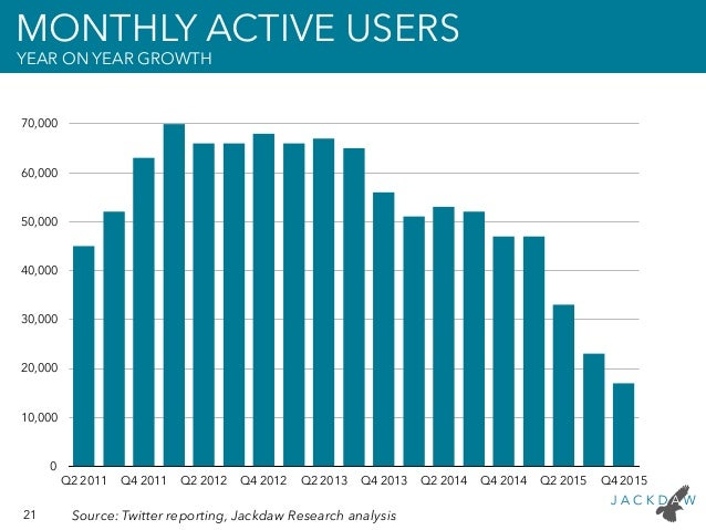 21 Source: Twitter reporting, Jackdaw Research analysis MONTHLY ACTIVE USERS YEAR ON YEAR GROWTH 0 10,000 20,000 30,000 40...