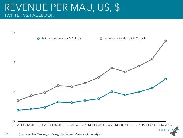 28 Source: Twitter reporting, Jackdaw Research analysis REVENUE PER MAU, US, $ TWITTER VS. FACEBOOK 0 5 10 15 Q1 2013 Q2 2...