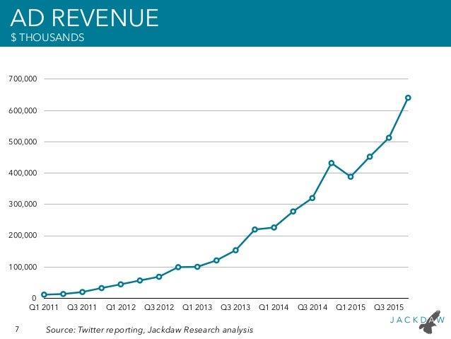 Twitter Q4 2015 Earnings Deck Slide 7