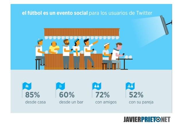 Twitter, Redes Sociales y el Mundial de Fútbol Brasil 2014 Slide 3