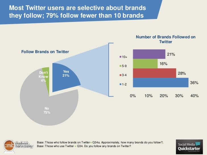 Most Twitter users are selective about brandsthey follow; 79% follow fewer than 10 brands                                 ...