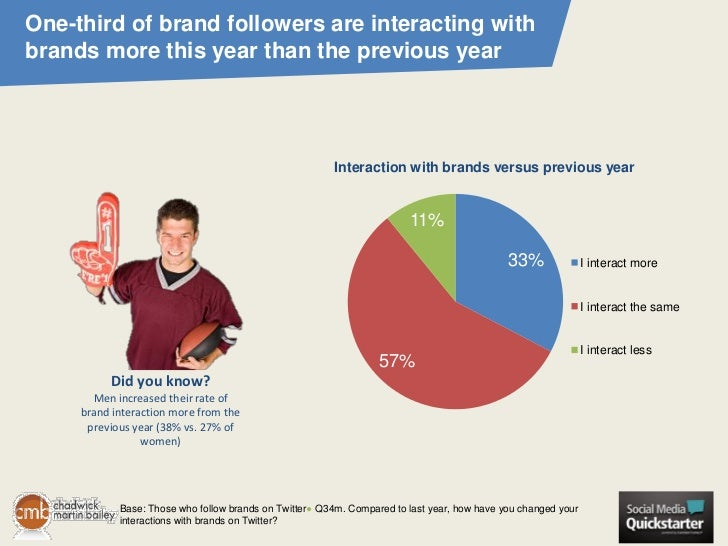 One-third of brand followers are interacting withbrands more this year than the previous year                             ...