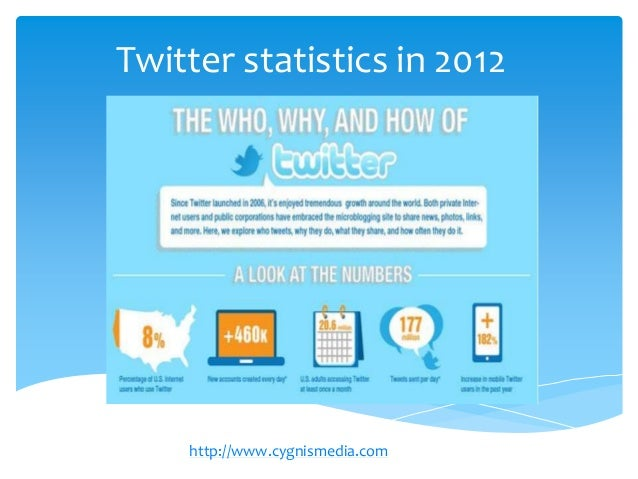 Twitter statistics in 2012    http://www.cygnismedia.com