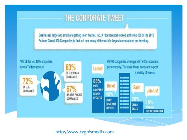 Twitter Stats Infographic and Twitter Facts from 2012