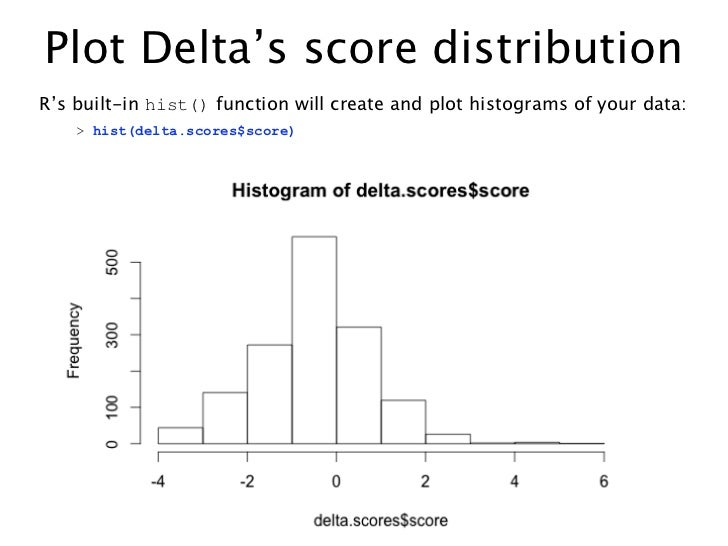 Plot Delta's score distributionR's built-in hist() function will create and plot histograms of your data:    > hist(delta....