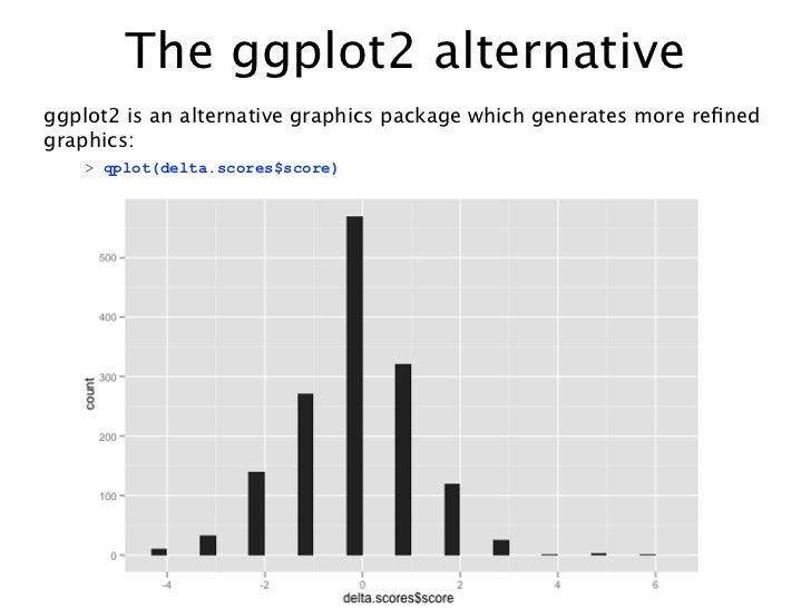The ggplot2 alternativeggplot2 is an alternative graphics package which generates more refinedgraphics:   > qplot(delta.sco...