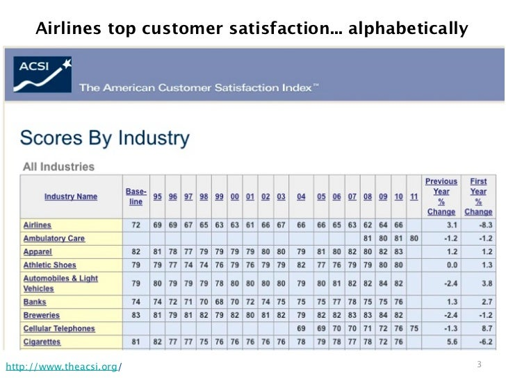 R by example: mining Twitter for consumer attitudes towards airlines Slide 2