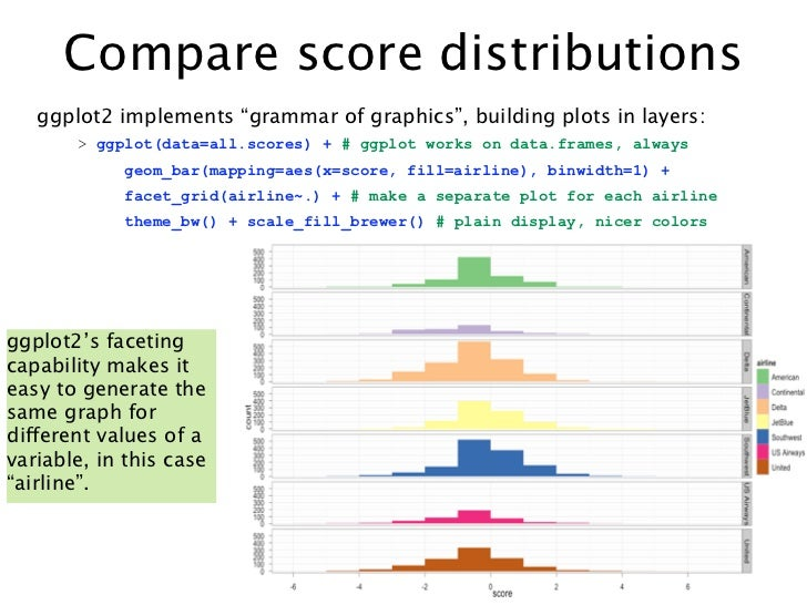 """Compare score distributions   ggplot2 implements """"grammar of graphics"""", building plots in layers:       > ggplot(data=all...."""