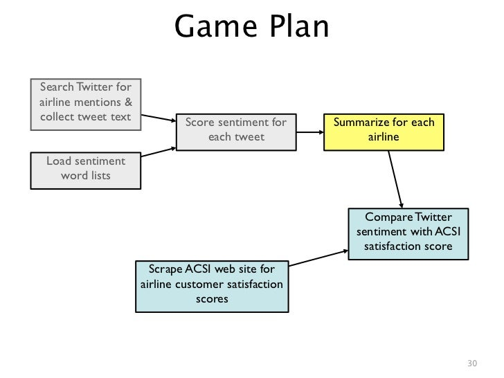 Game PlanSearch Twitter forairline mentions &collect tweet text            Score sentiment for    Summarize for each      ...