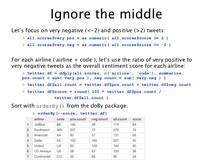 Ignore the middleLet's focus on very negative (<-2) and positive (>2) tweets:    > all.scores$very.pos = as.numeric( all.s...