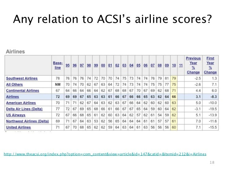 Any relation to ACSI's airline scores?http://www.theacsi.org/index.php?option=com_content&view=article&id=147&catid=&Itemi...