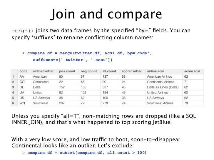"""Join and comparemerge() joins two data.frames by the specified """"by="""" fields. You canspecify 'suffixes' to rename conflicting ..."""