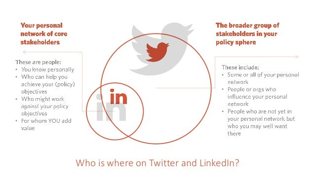 Who is where on Twitter and LinkedIn? • • • • • • •