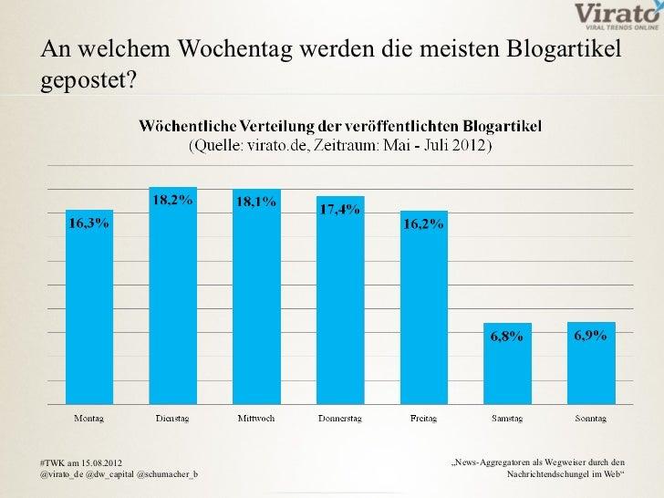 """An welchem Wochentag werden die meisten Blogartikelgepostet?#TWK am 15.08.2012                     """"News-Aggregatoren als ..."""