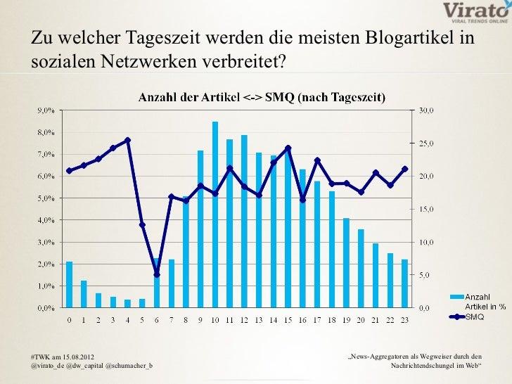 Zu welcher Tageszeit werden die meisten Blogartikel insozialen Netzwerken verbreitet?#TWK am 15.08.2012                   ...