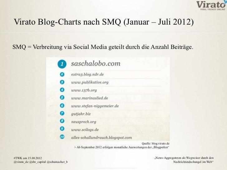 Virato Blog-Charts nach SMQ (Januar – Juli 2012)SMQ = Verbreitung via Social Media geteilt durch die Anzahl Beiträge.     ...