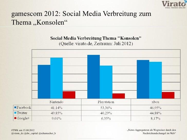 """gamescom 2012: Social Media Verbreitung zumThema """"Konsolen""""#TWK am 15.08.2012                     """"News-Aggregatoren als W..."""