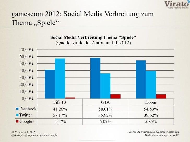 """gamescom 2012: Social Media Verbreitung zumThema """"Spiele""""#TWK am 15.08.2012                     """"News-Aggregatoren als Weg..."""