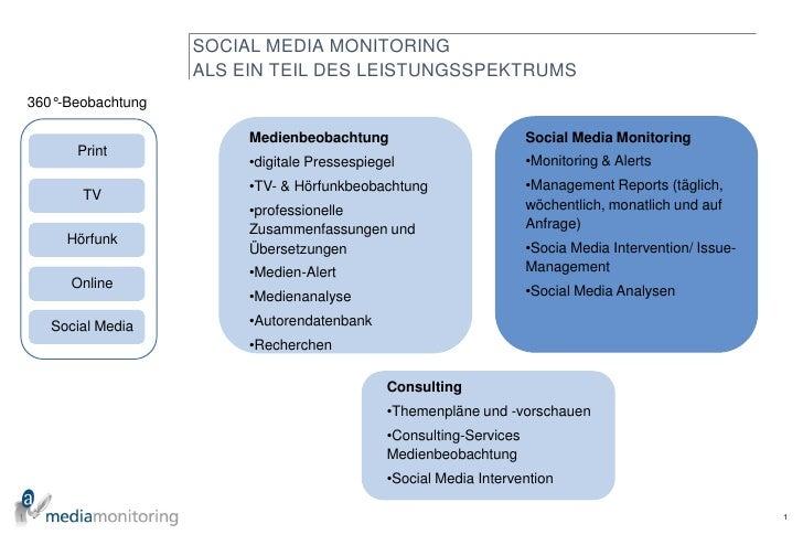 Social Media Monitoring Slide 2