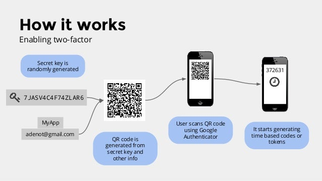 Two factor authentication with Laravel and Google Authenticator