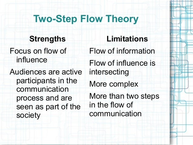 hypothesis communication Many people associate communication with media this easily leads to the opinion that a communication problem is any problem that can be solved with media.