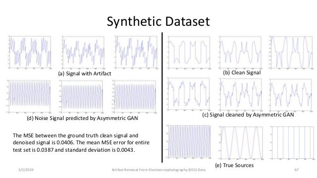 Two Algorithms for Weakly Supervised Denoising of EEG Data