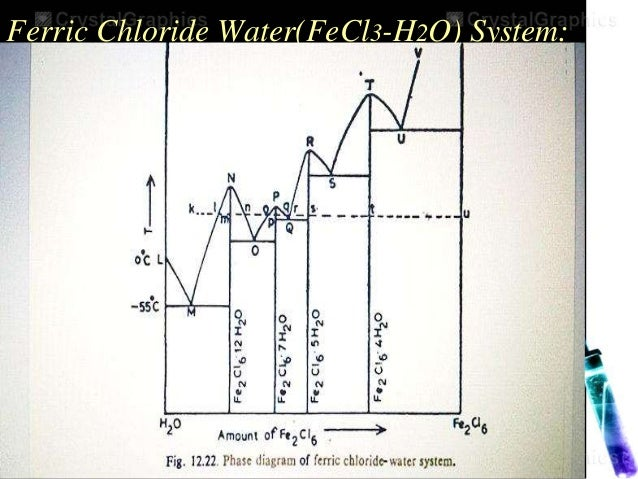 Two component system ferric chloride waterfecl3 h2o system ccuart Images