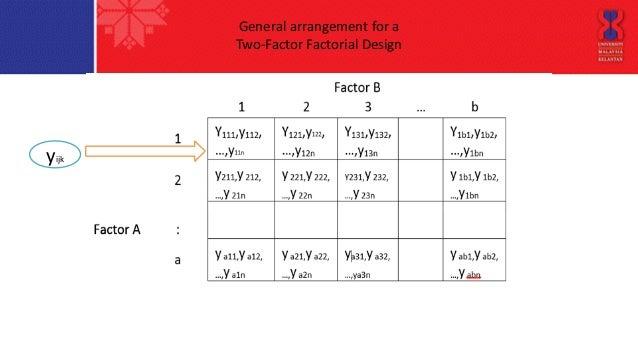6 General Arrangement For A Two Factor Factorial Design