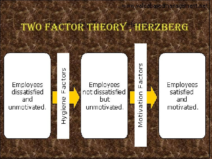 herbergers two factor theory