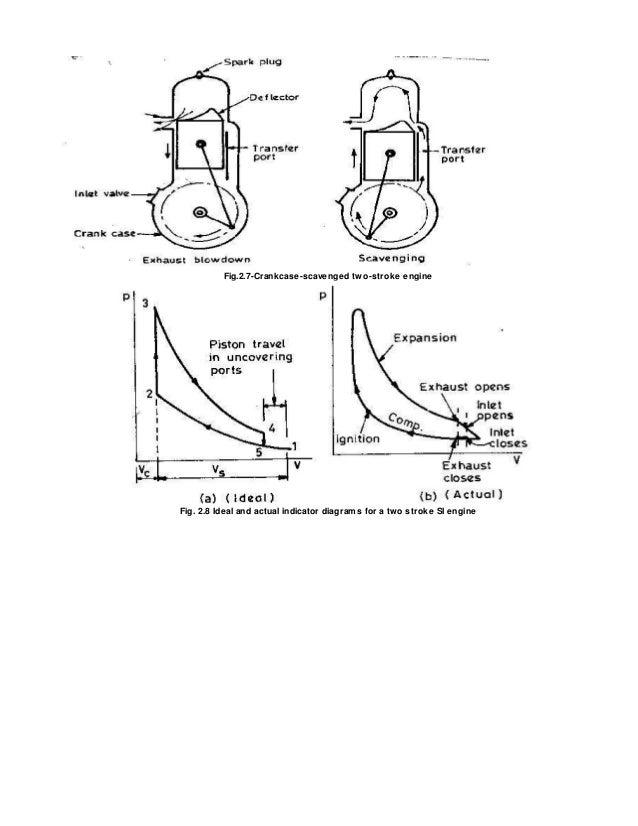 two stroke cycle engine rh slideshare net Pressure-Volume Curve two stroke engine cycle pv diagram