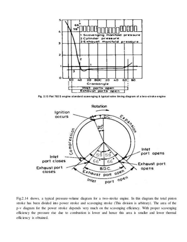 two stroke cycle engine2 Stroke Engine Pv Diagram #17