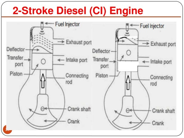Two Stroke Si And Ci Engines