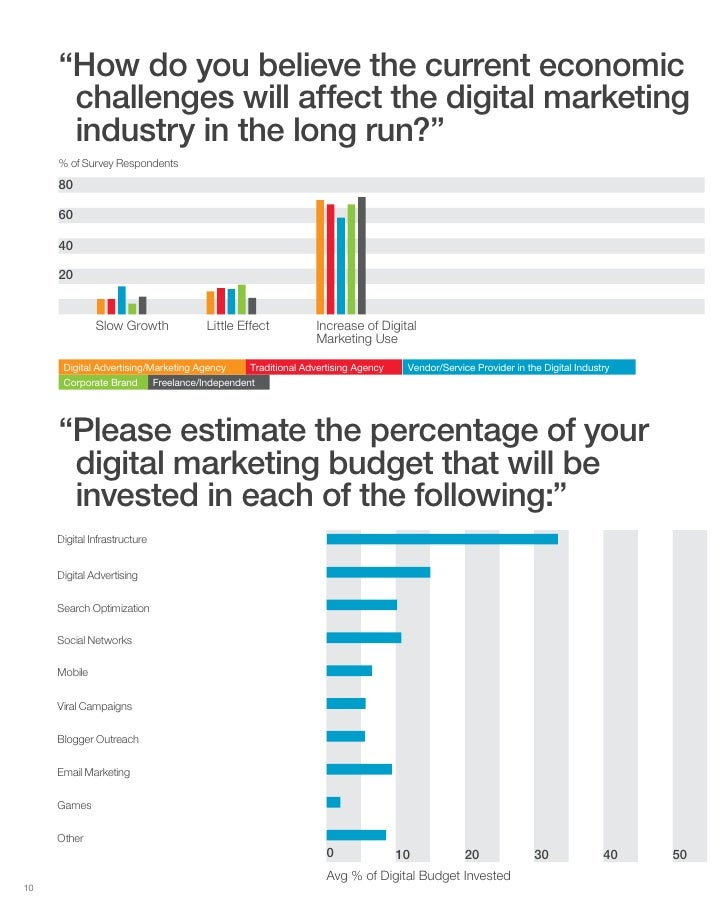 """""""How do you believe the current economic       challenges will affect the digital marketing       industry in the long run..."""