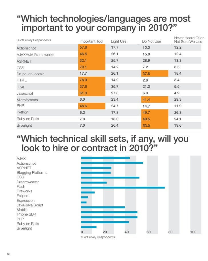 """""""Which technologies/languages are most       important to your company in 2010?""""                                          ..."""