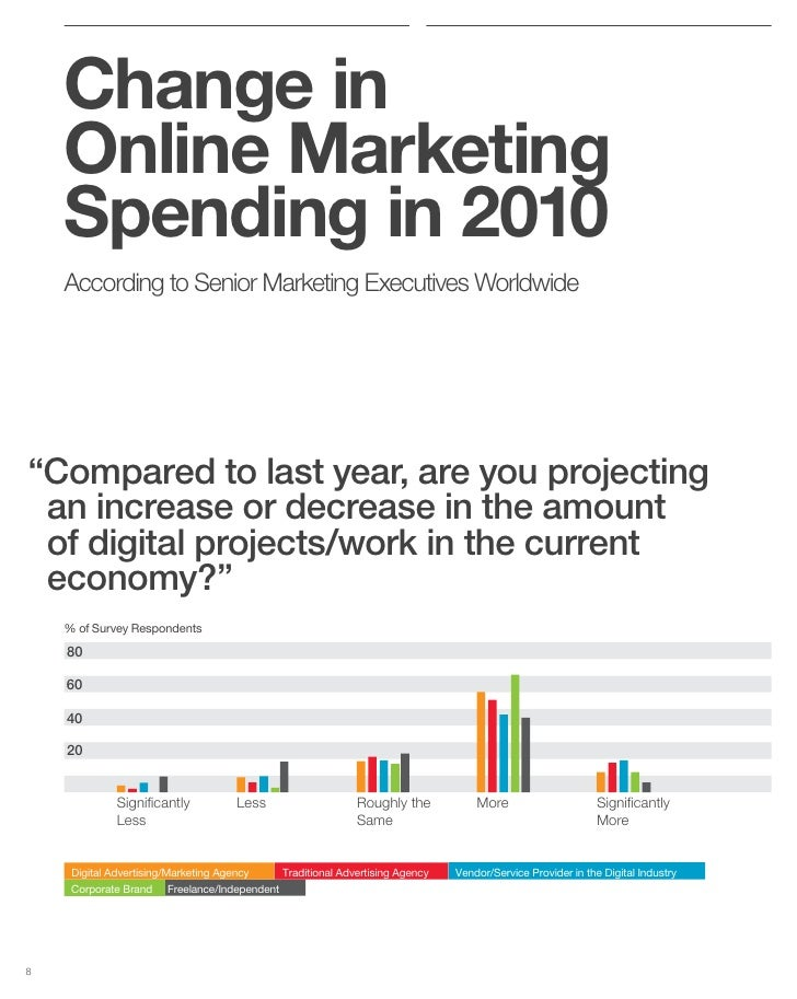"""Change in     Online Marketing     Spending in 2010     According to Senior Marketing Executives Worldwide     """"Compared t..."""