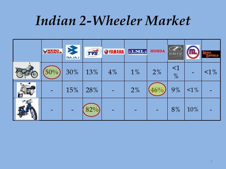 two wheeler industry in india essay The essay on two wheeler market in india  four to five years, the two-wheeler market has witnessed a marked shift towards motorcycles at the expense of scooters in the  segments in automobile industry.