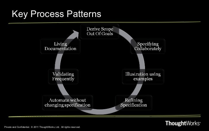 Key Process Patterns Private and Confidential.  © 2011 ThoughtWorks, Ltd.  All rights reserved.