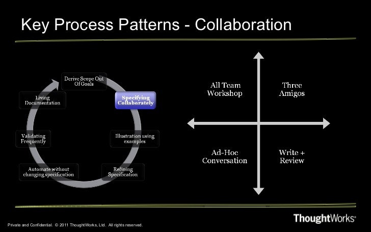 Key Process Patterns - Collaboration Private and Confidential.  © 2011 ThoughtWorks, Ltd.  All rights reserved.