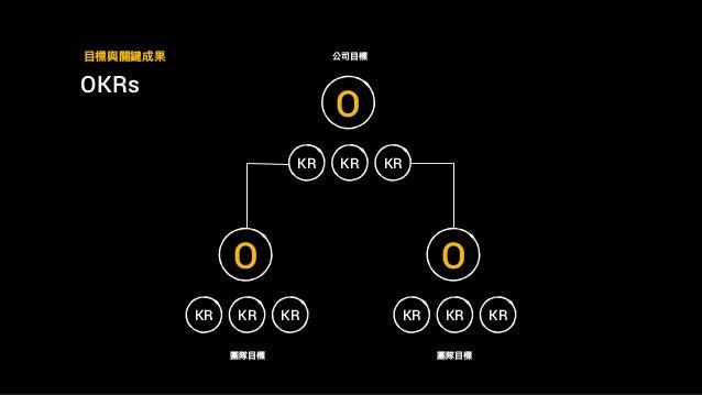 OKRs ⽬目標與關鍵成果 O KR KR KR O KR KR KR O KR KR KR 公司⽬目標 團隊⽬目標 團隊⽬目標