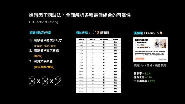 進階因⼦子測試法:全⾯面解析各種最佳組合的可能性 Full-Factorial Testing 1. 職缺名稱的⽂文字尺⼨寸 (16px/17px/18px) 2. 職缺名稱⽂文字底線 (無/有) 3. 薪資⽂文字顏⾊色 (⿊黑⾊色/綠⾊色/橘...