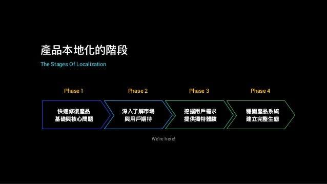 產品本地化的階段 The Stages Of Localization 快速修復產品 基礎與核⼼心問題 深入了了解市場 與⽤用⼾戶期待 挖掘⽤用⼾戶需求 提供獨特體驗 穩固產品系統 建立完整⽣生態 Phase 1 Phase 2 Phase 3...