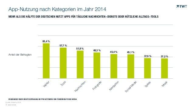App-Nutzung nach Kategorien im Jahr 2014  MEHR ALS DIE HÄLFTE DER DEUTSCHEN NUTZT APPS FÜR TÄGLICHE NACHRICHTEN-DIENSTE OD...