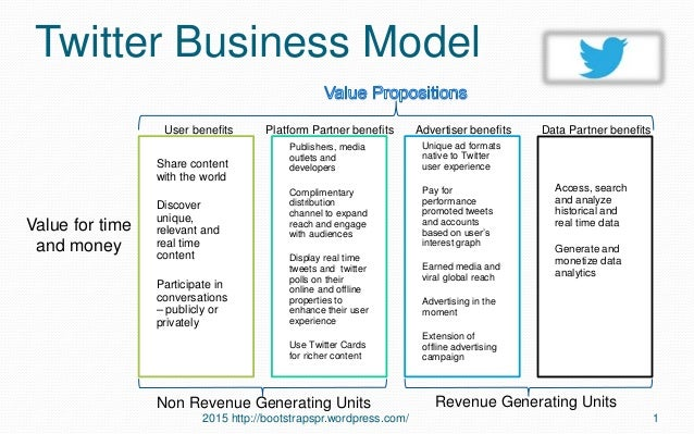Twitter Business Model Value for time and money 2015 http://bootstrapspr.wordpress.com/ 1 Share content with the world Dis...