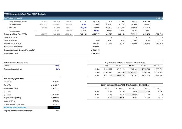 Twitter Dcf Valuation Model Template WallstreethacksCom