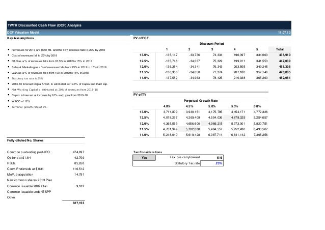 TWITTER DCF Valuation Model Template Wallstreethacks.com